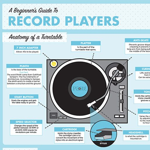 Infographic: A Beginner\'s Guide To Turntables | Pinterest
