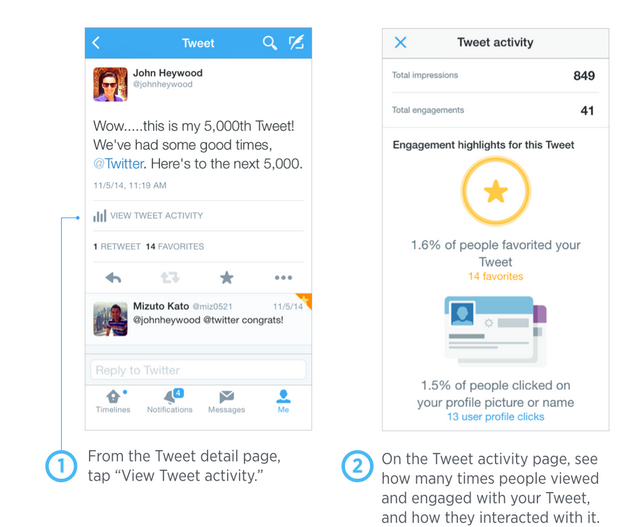 Twitter Users Can Now Track Tweet Impressions, Engagement