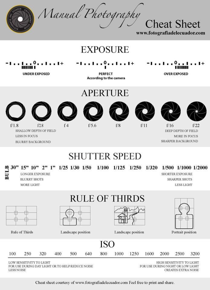 photography cheat sheet pdf free