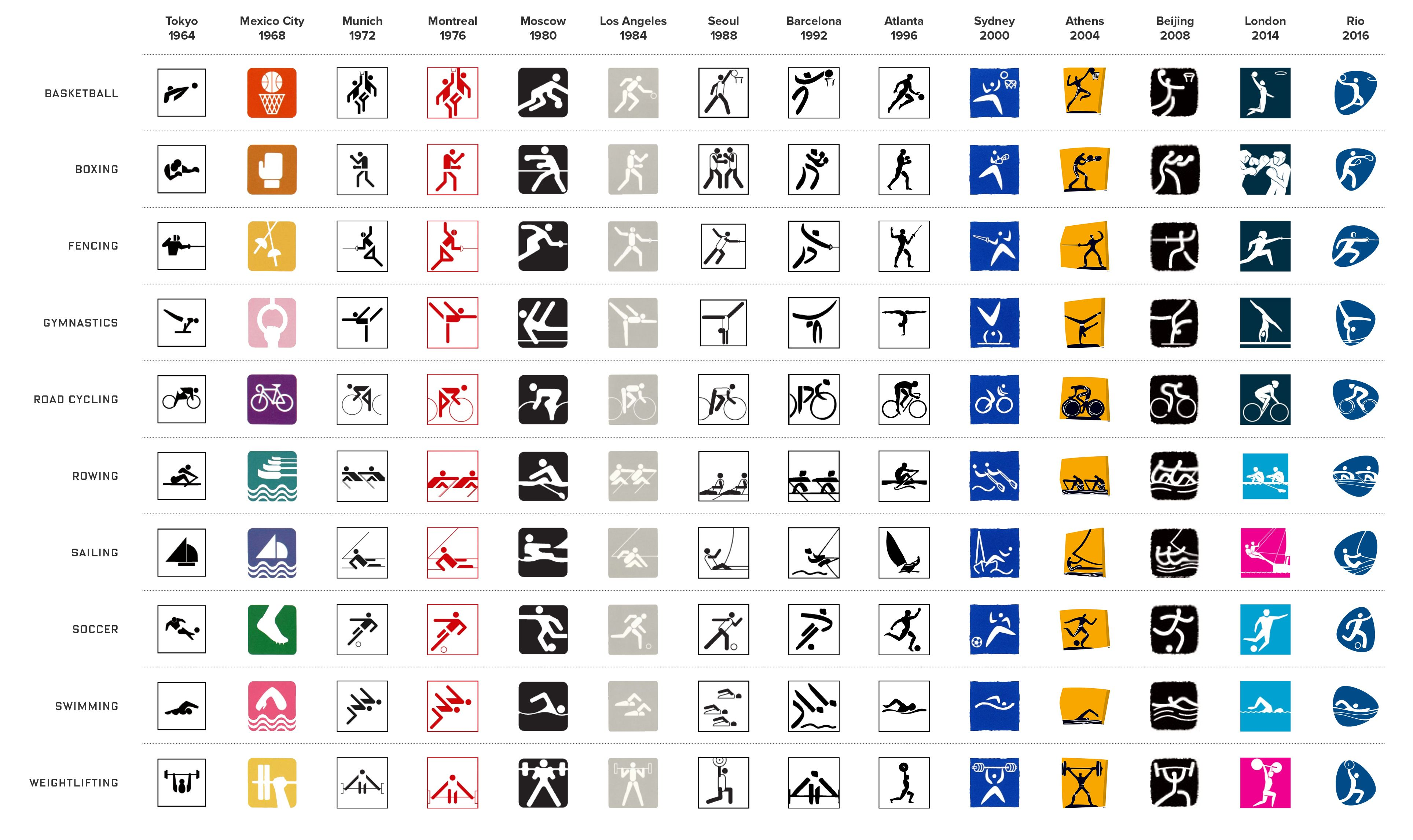 Pin by Catherine Macauley on Pictograms Symbols, Olympic