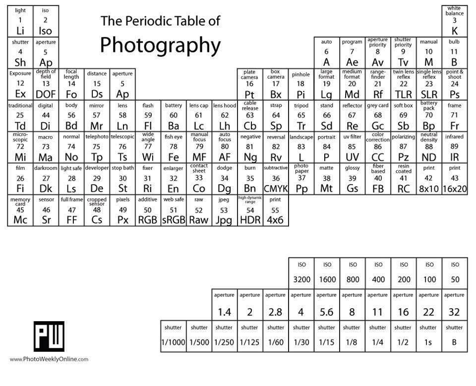 Ya vieron la tabla periódica para fotógrafos? Fotografia Pinterest - new ver una tabla periodica completa