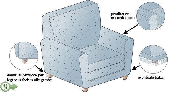 Foderare Divano ~ Come rifoderare divano images forum arredamento it