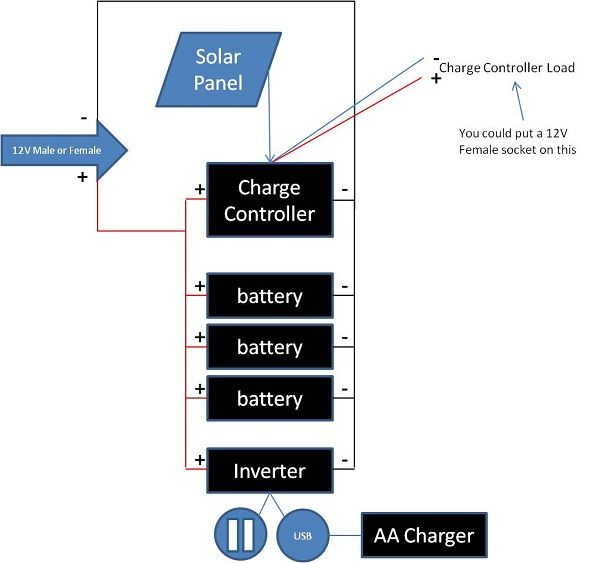solar powerbox wiring diagram solar power simple solar powerbox wiring diagram portable solar powerpower