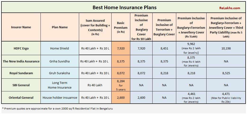 Top Best Home Insurance Plans Details Comparison Faqs