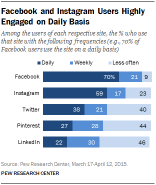 Instagram and Pinterest doubled their users in last 3 years