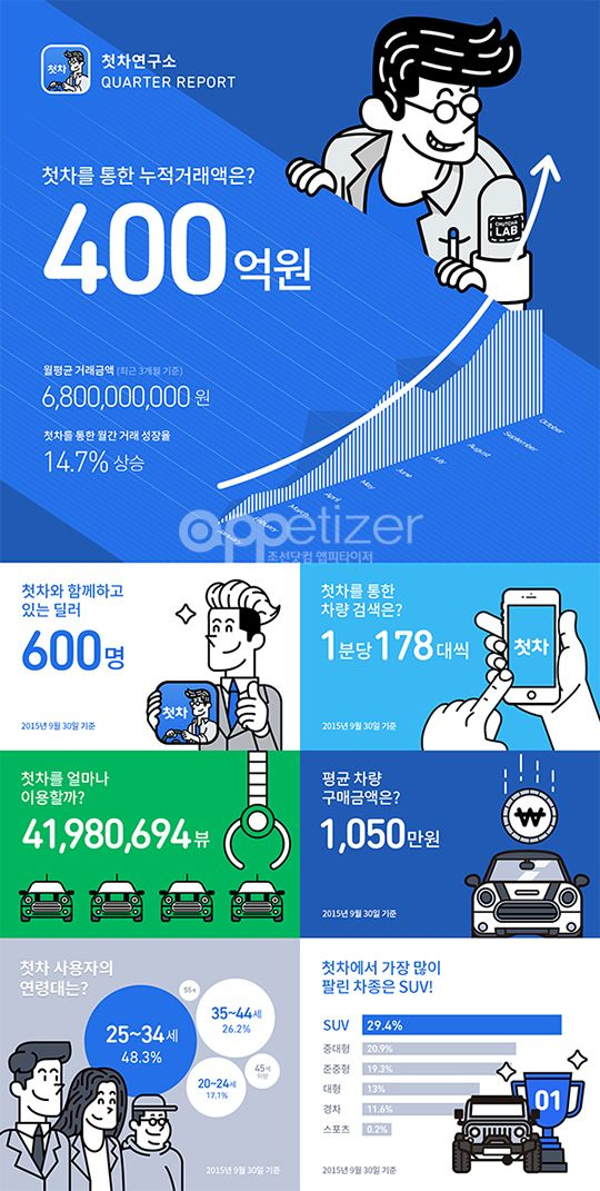 o2o app - Google 검색