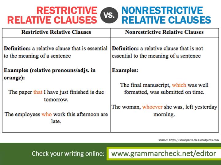 Pin by Grammar Check on English Grammar Posts | English