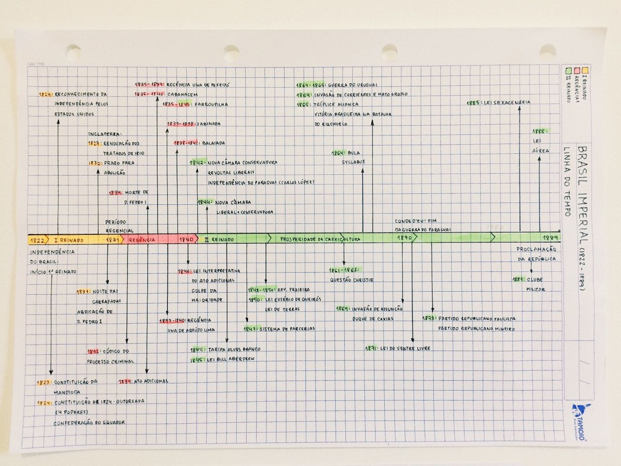 The History of Brazil Essay