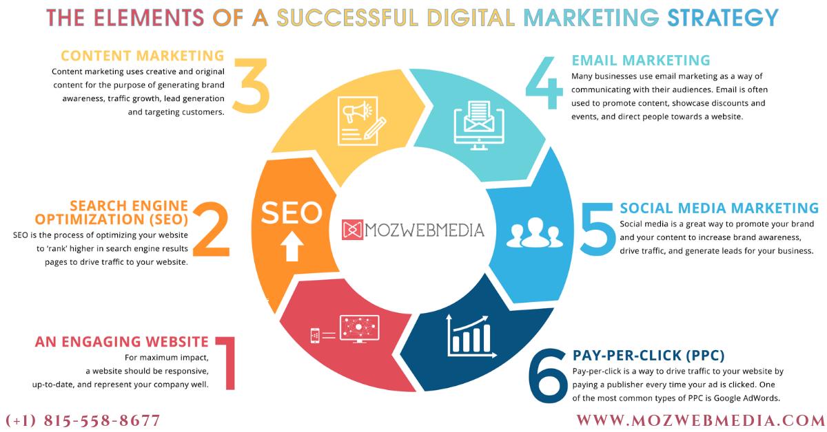 At Mozwebmedia We Aim To Prepare Highly Focused Digital Marketing