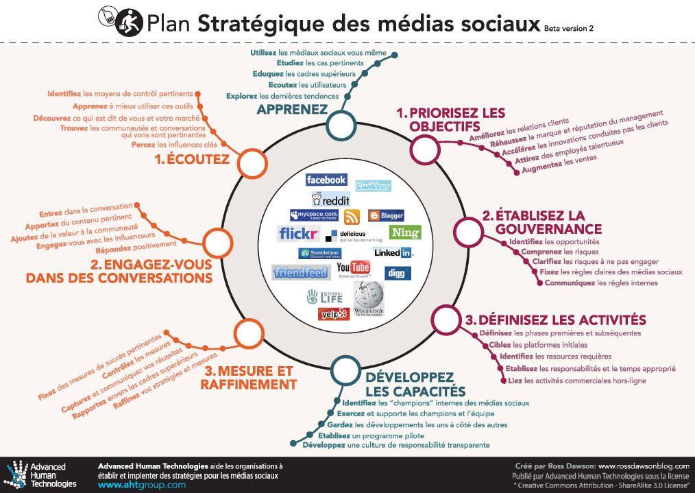 Infographie  Plan Stratgique Mdia Sociaux Socialmedia