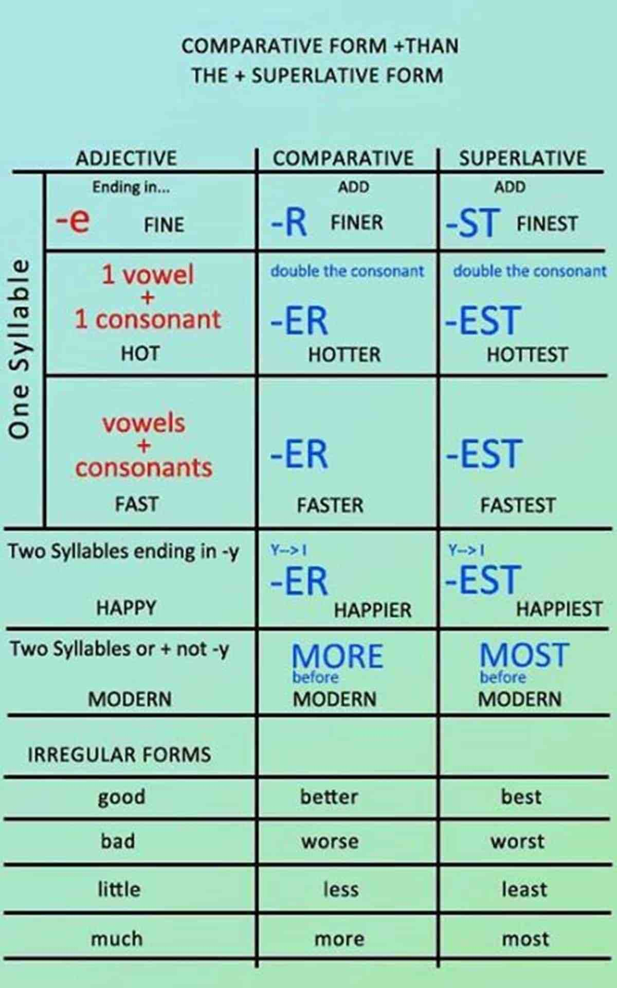 Comparison Of Adjectives In English Eslbuzz Learning English English Adjectives English Grammar Learn English