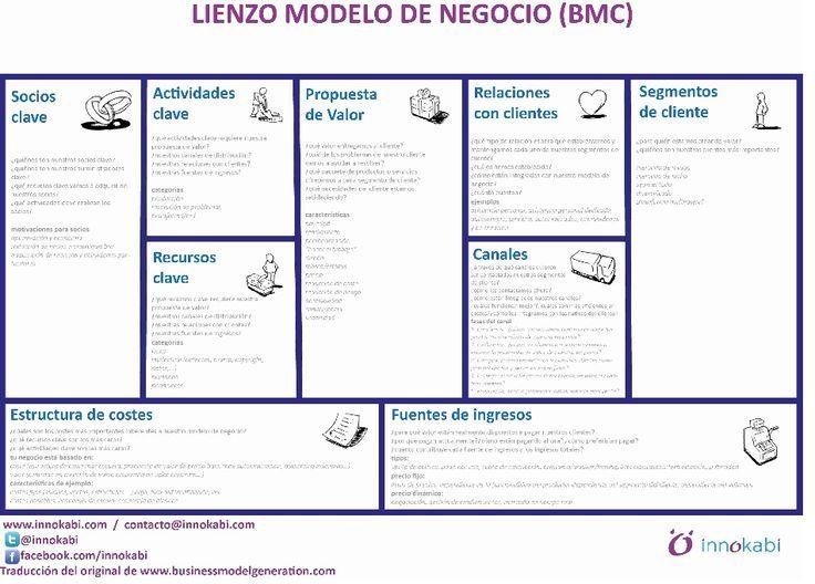 Modelo Canvas Lienzo innokabi BMC en Castellano pa...