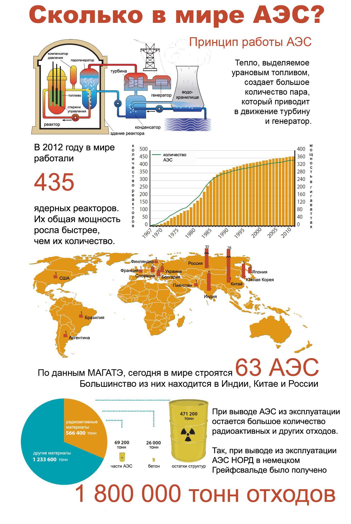 Инфографика АЭС infographics infographic