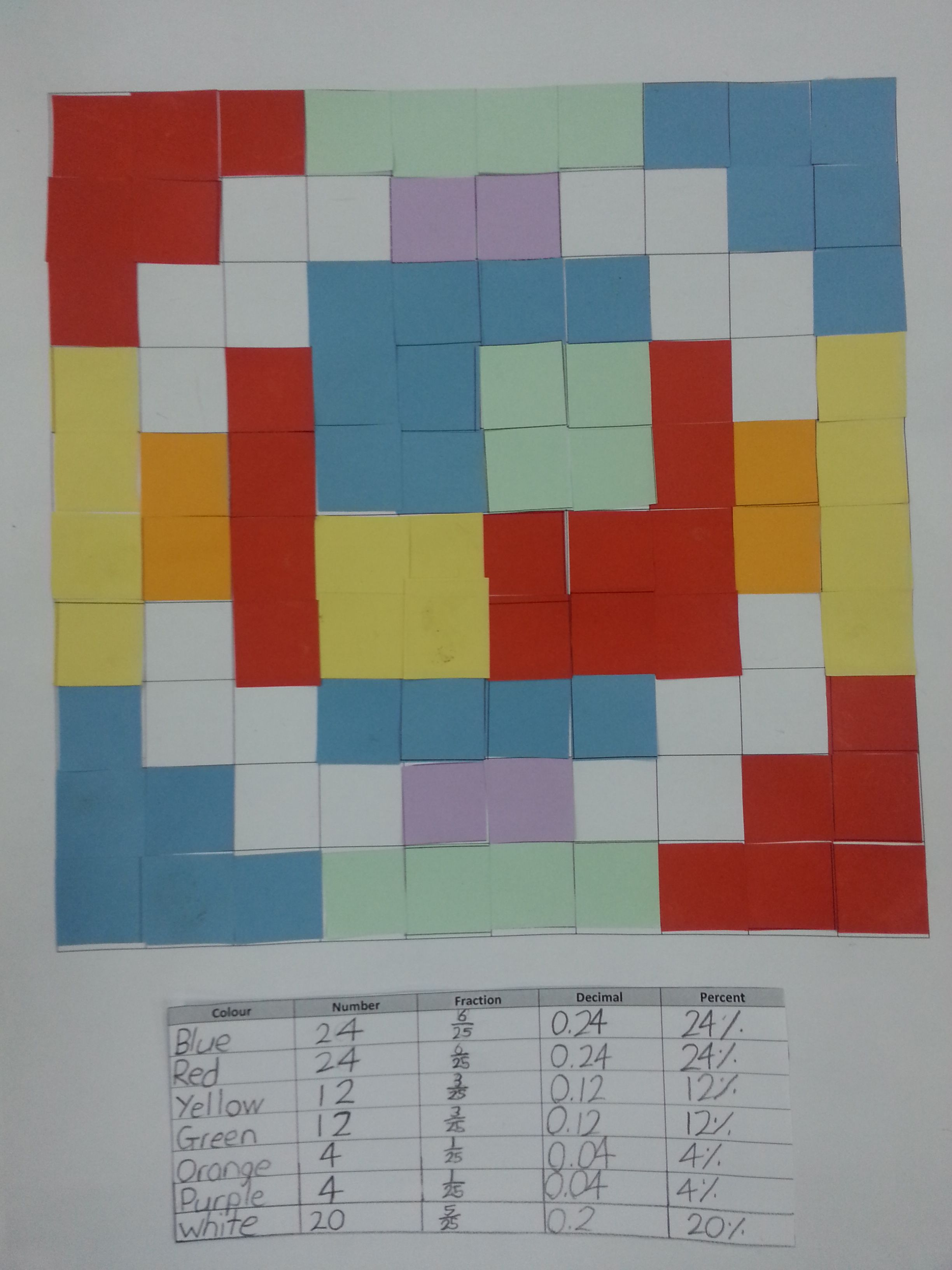 Art and Maths connection-fractions, decimals, percentages | math ...