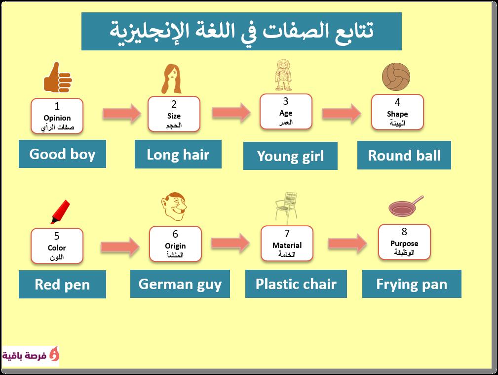 أمور هامة ينبغي عليك معرفتها عن الصفات في اللغة الإنجليزية English Adjectives Adjectives Boys Long Hairstyles