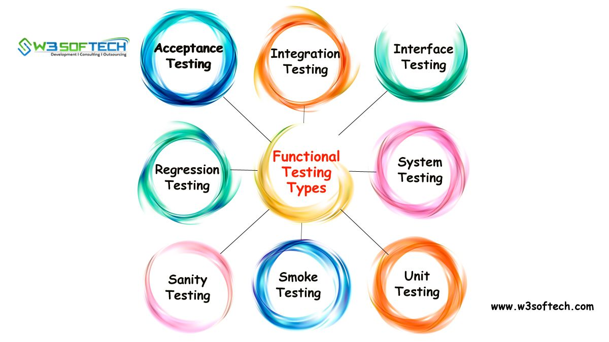 Functional Testing Types In Software Testing W3softech With
