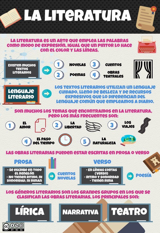 La Literatura Piktochart Visual Editor Apuntes De Lengua Clases De Literatura Hablar Español
