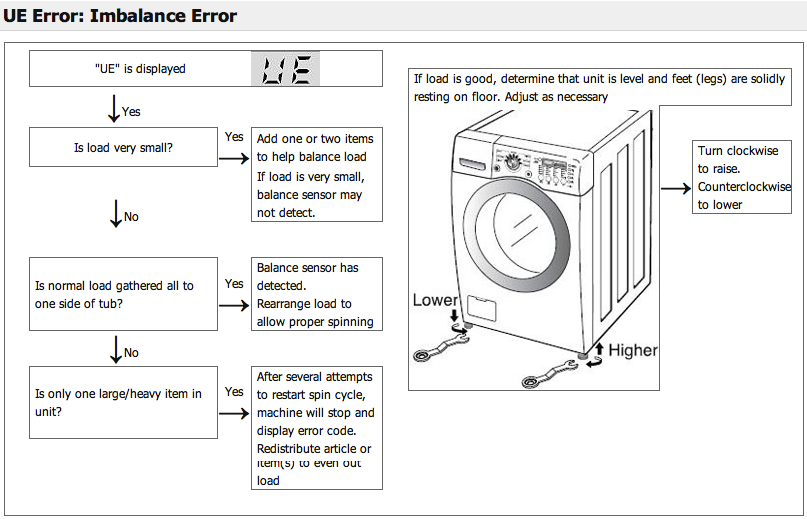 Pin On Appliance Troubleshooting