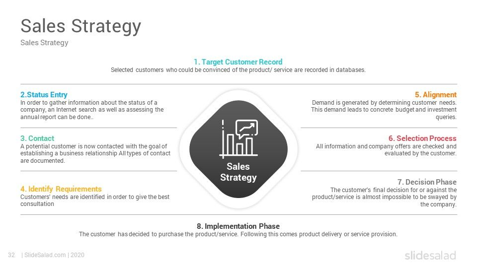 Sales Strategy PowerPoint Template SlideSalad in 2020
