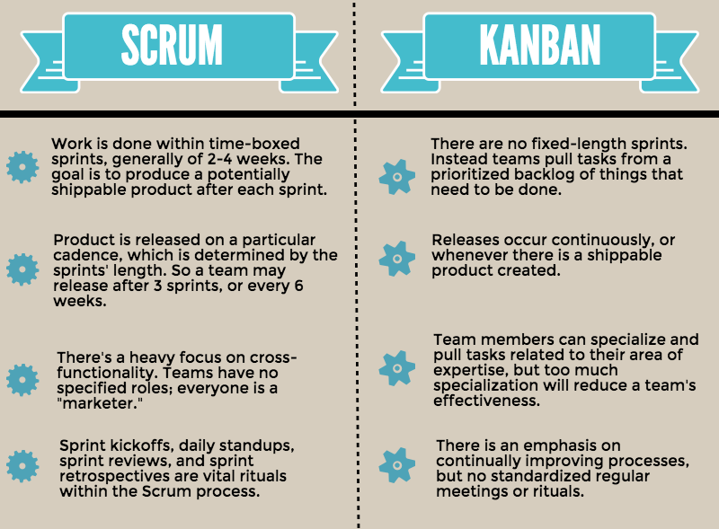 Scrum versus kanban knowledges to try pinterest for Sdlc vs scrum