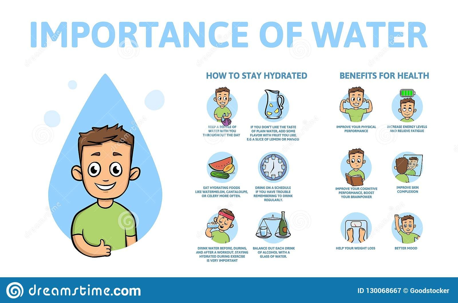 Pin On The Importance Of Water