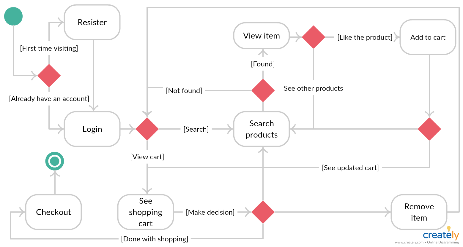 Online Shopping State Diagram State Diagram Activity Diagram Diagram Online