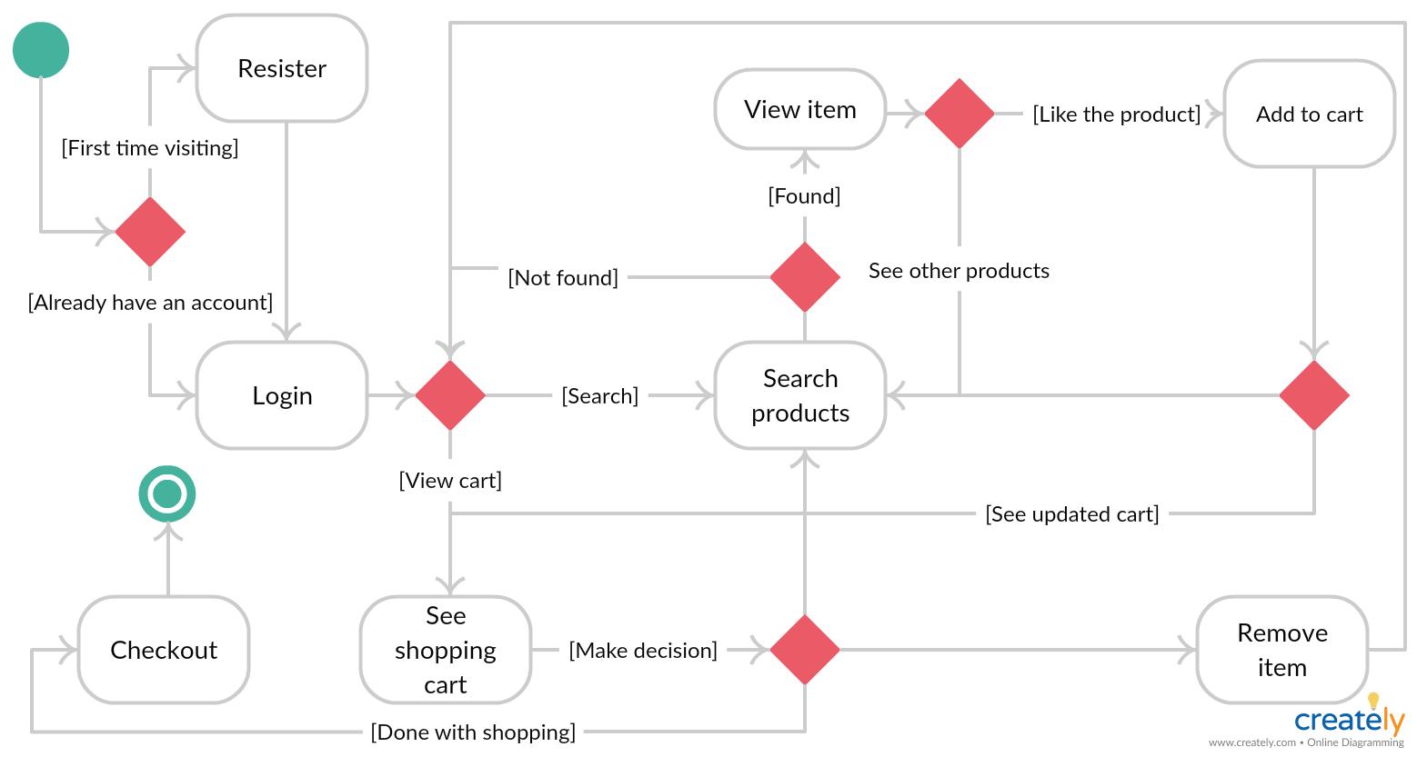 medium resolution of visio state diagram wiring diagram homevisio state diagram wiring diagram visio state diagram tutorial visio state