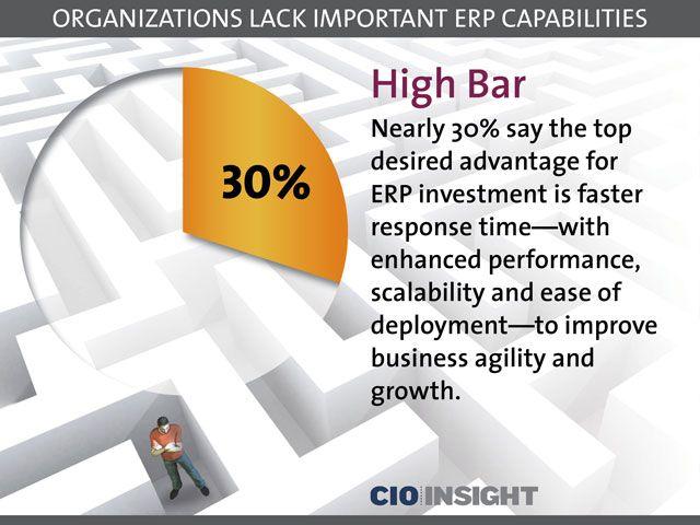 Organizations Lack Important ERP Capabilities: High Bar