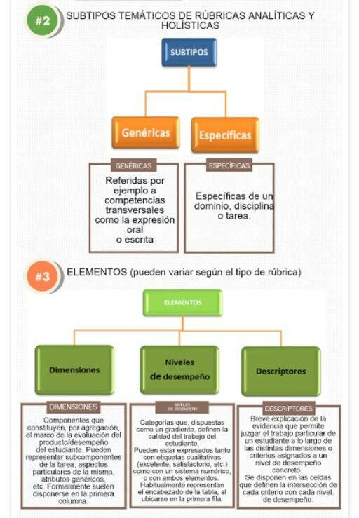 Tipos De Rúbricas Rúbricas Rubrica De Evaluacion Expresión Oral
