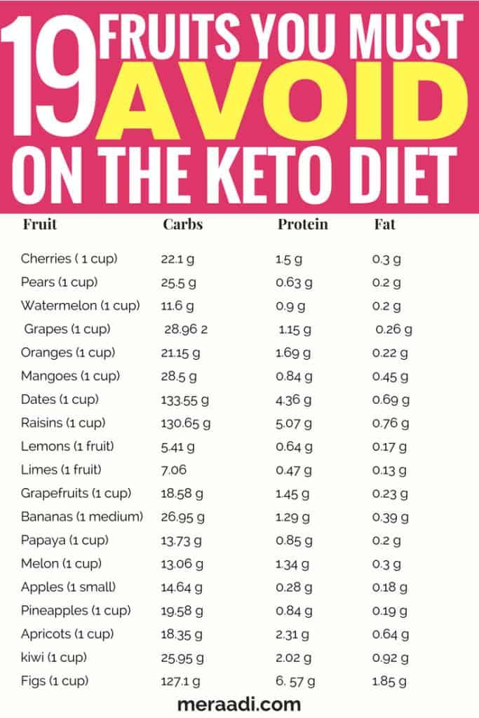 75+ Foods You Must Avoid On The Keto Diet - Meraadi #diet