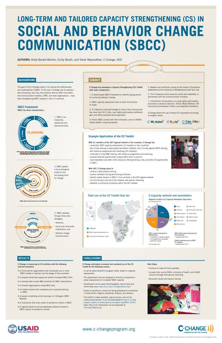 c change tailoring capacity strengthening activities to increase