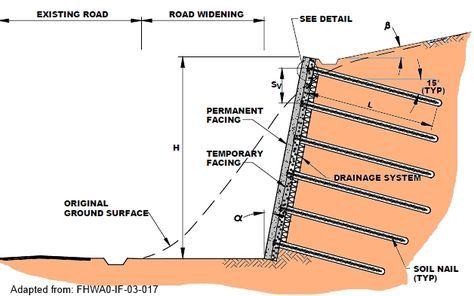 Soil Nail Wall Soil Nailing Deep Excavation How To S