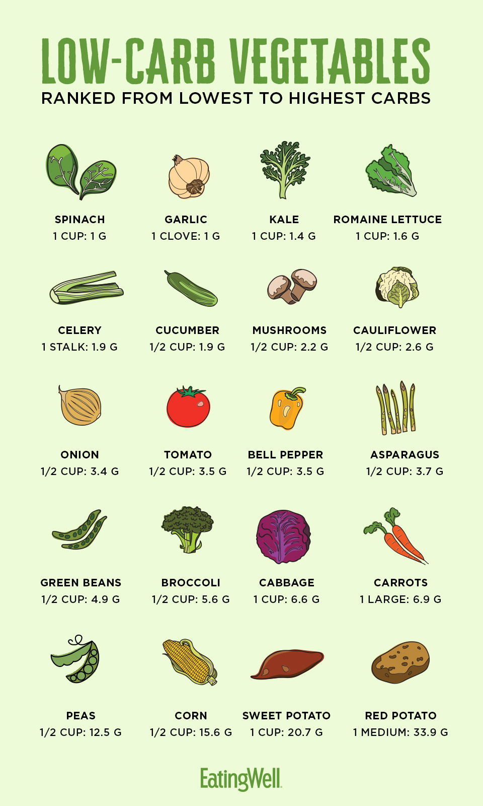 How Many Carbs Are in Vegetables?
