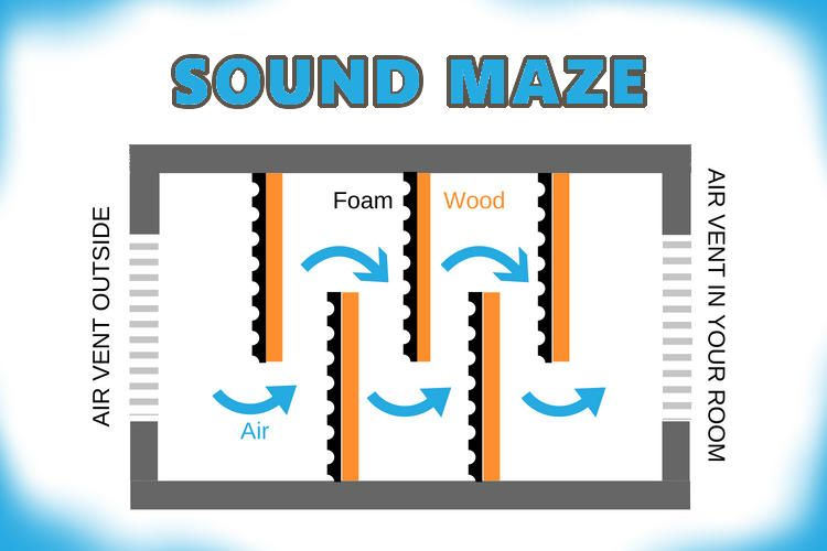 Soundproofing Air Vents 6 Simple Ways To Reduce Noise With Guide Sound Proofing Sound Baffles Air Vent
