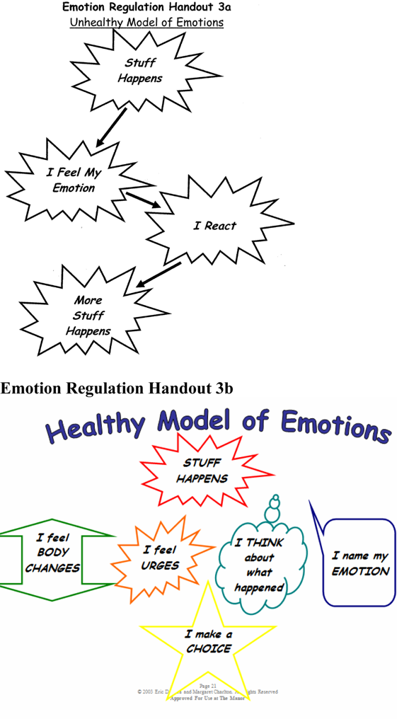 Emotional Regulation Unhealthy Versus Healthy Model Of Emotions Dialectical Behavior Therapy Emotional Regulation Adolescent Therapy