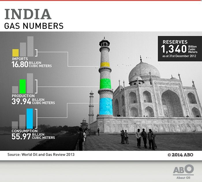 The data on production, consumption, imports and reserves of gas in India  http://www.abo.net/en_IT/pages/visuals.shtml?visual_on=yes&databid=2229375