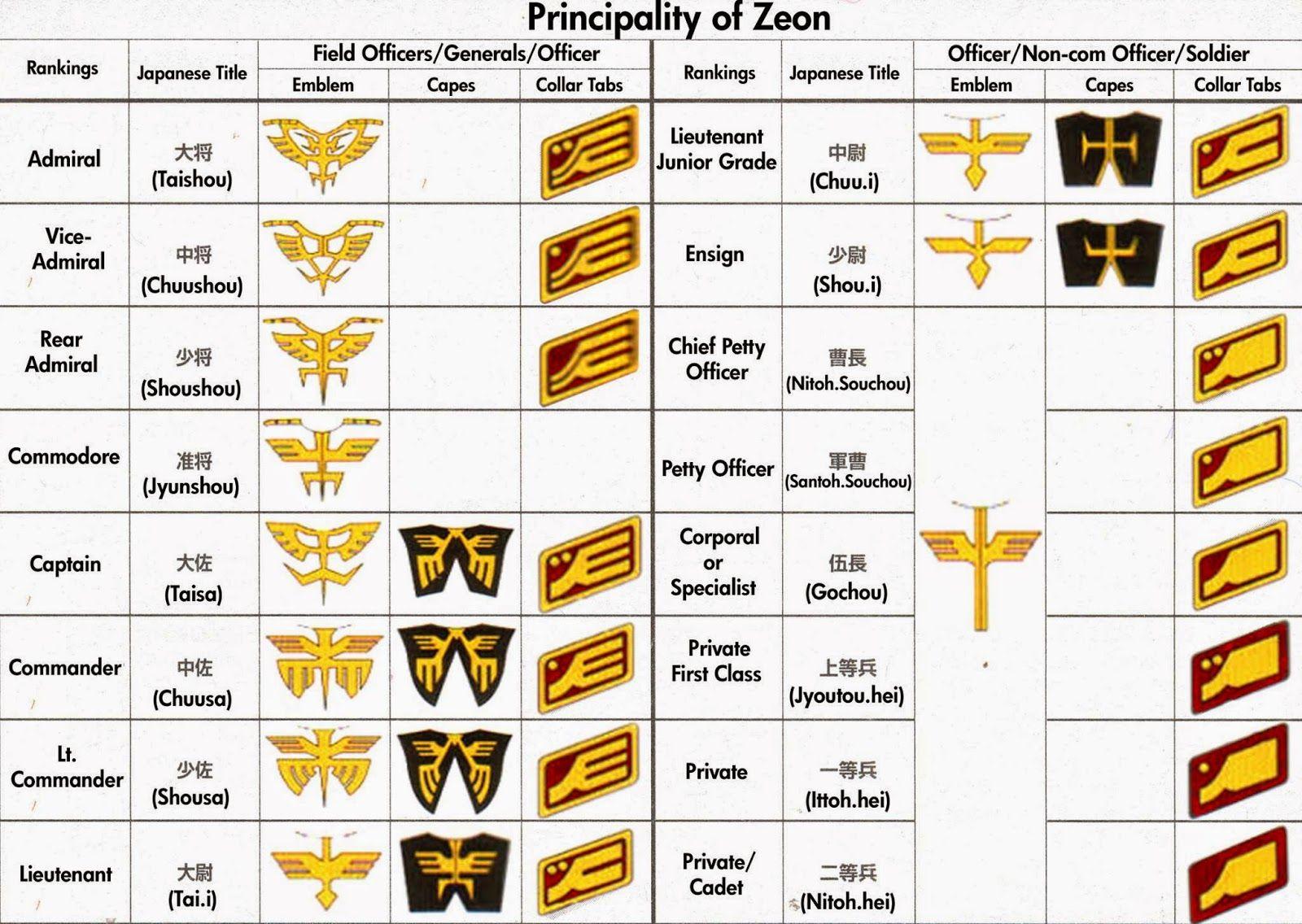 Zeon Rank Uniform Crests And Emblems Gundam Art Ranking Gundam