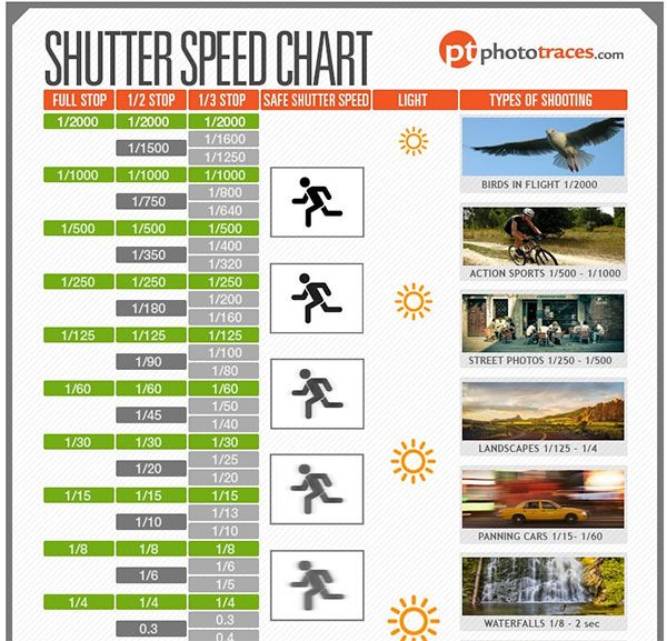 Download This Free Shutter Speed Cheat Sheet Chart From