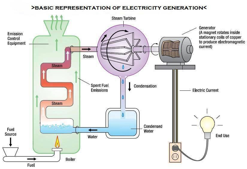 Thermal Power Plant Cycle Electrical Engineering Books