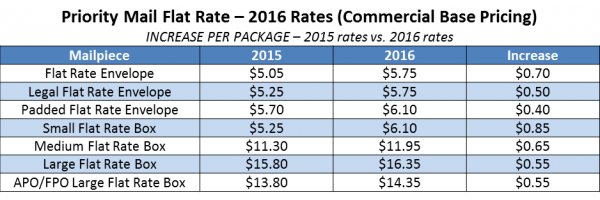 Usps flat rate shipping price chart usps announces new bu tarz