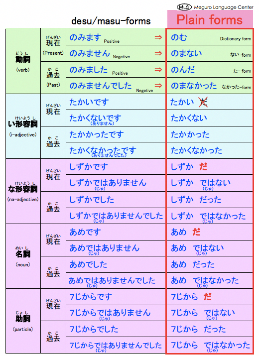 Japanese #japaneselessons | Japanese | Japanese language