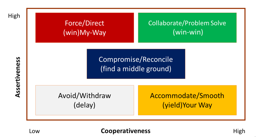 Five Conflict Management Approaches in Project Management