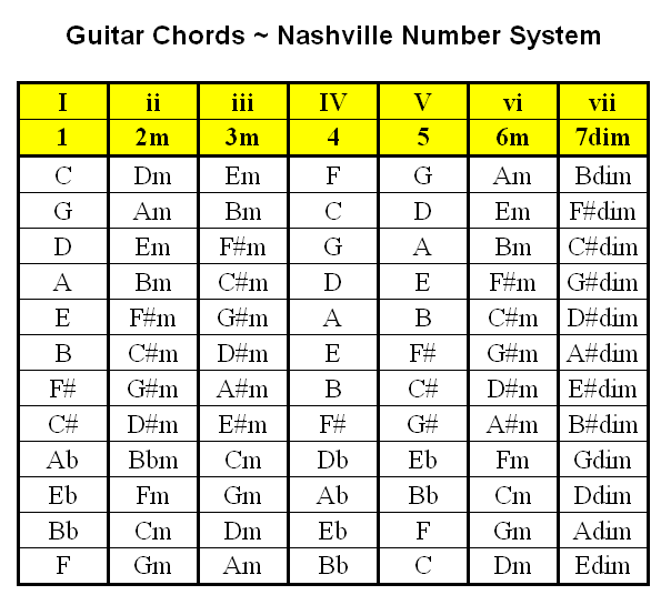 Welcome Guitar Chords Nashville Number System Guitar Chords Guitar Chord Chart Guitar Tuning