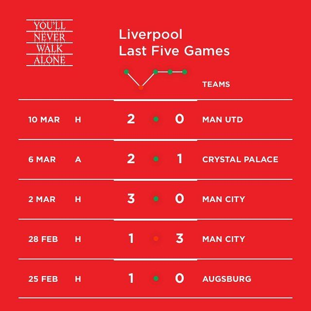 Liverpool are in prime shape for the game today.  #lfc #liverpool #ynwa #europa