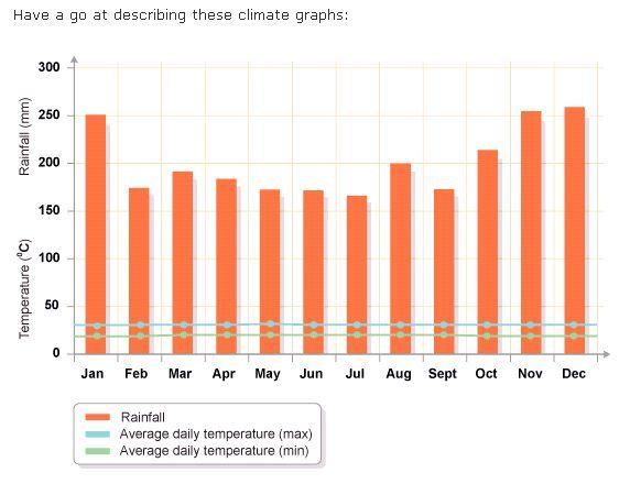 BBC Bitesize: climate graphs | Recurso educativo 47680 - Tiching