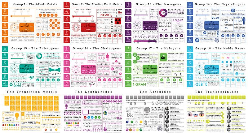 Element Infographics All in One - fresh periodic table aqa gce
