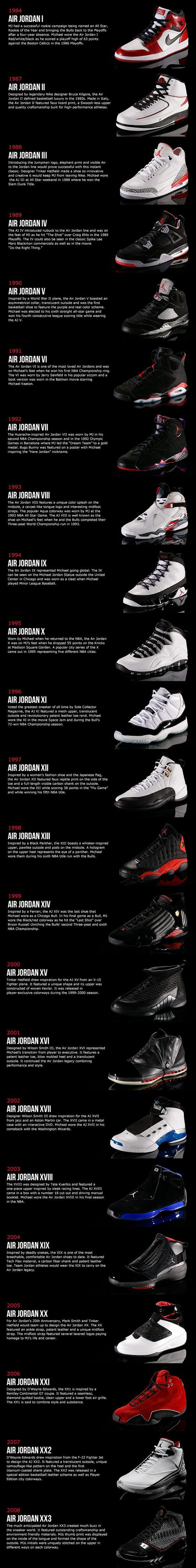 83ca13ed42d1b0 History of Air Jordan Shoes. Air Jordan is a brand of basketball footwear  and athletic clothing produced by Nike and endorsed and created for Chicago  Bulls ...
