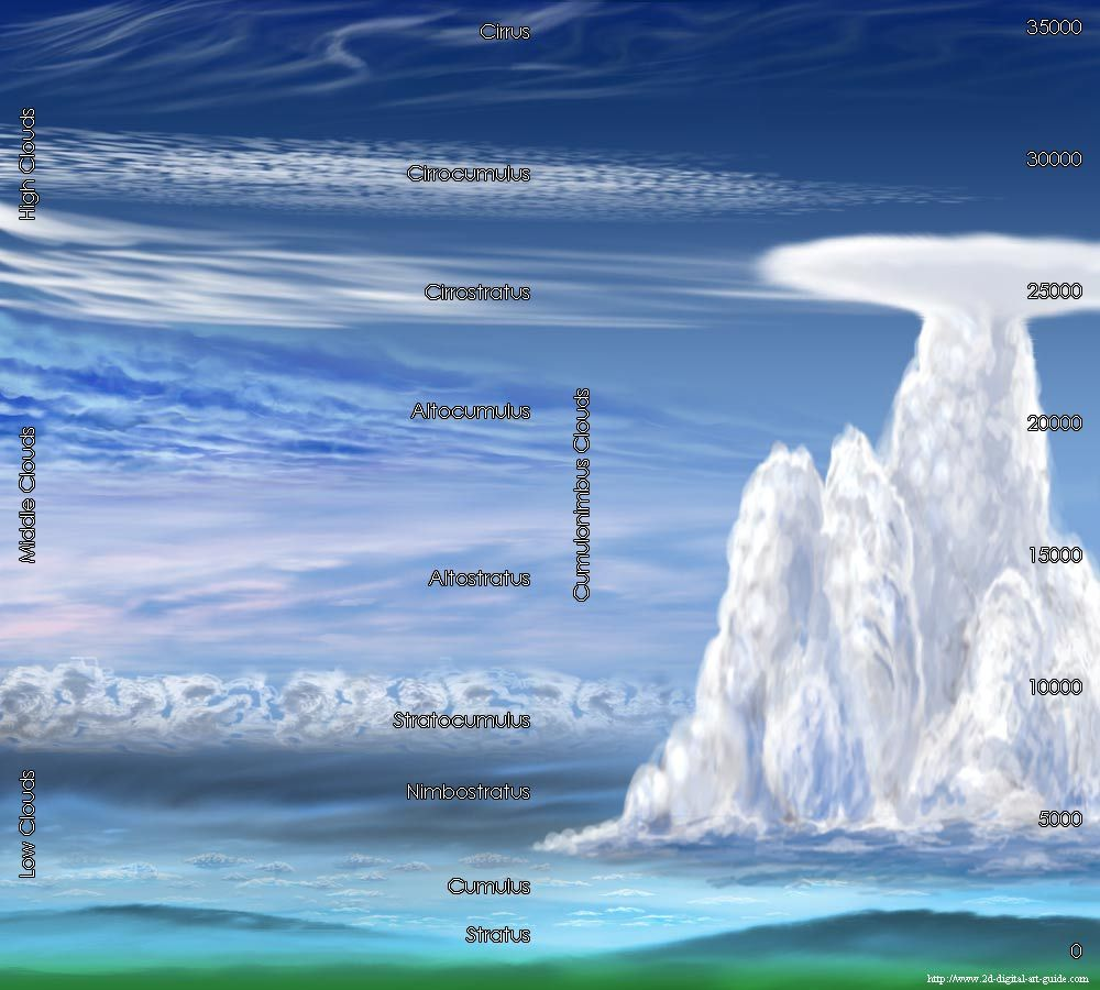 Could Height Reference Mammatus Clouds Nimbostratus Clouds Cloud Type