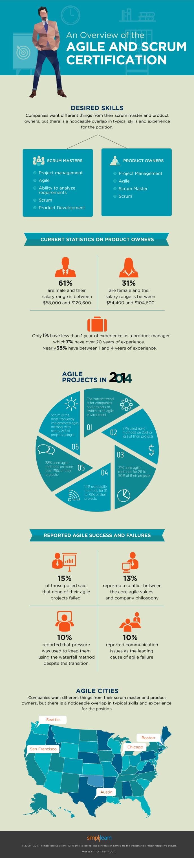 How To Build A Successful Career In Agile And Scrum Agilescrum