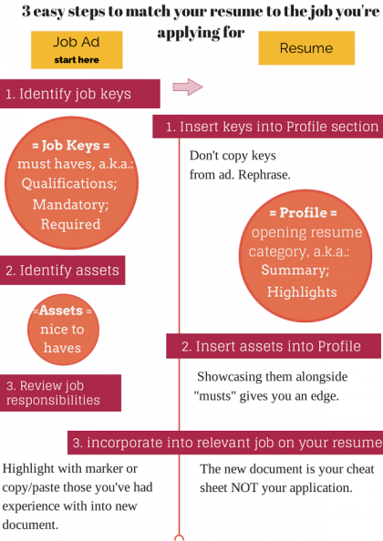 Making Your Resume Match The Job Description When Applying For